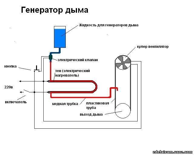 Как сделать белый дым - wikiHow 19