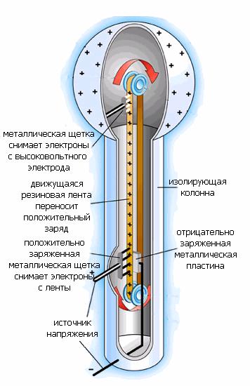 Принцип действия генератора