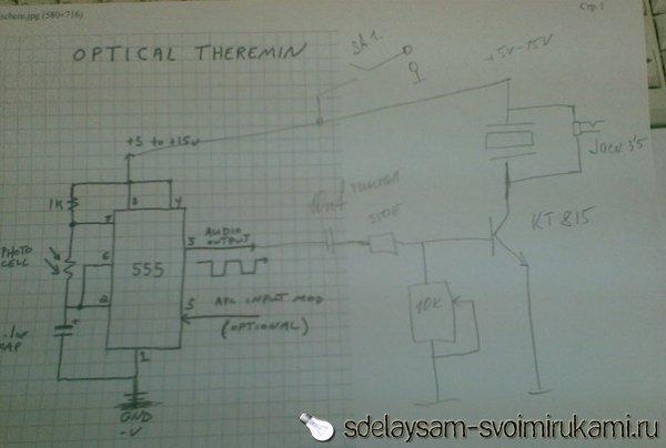 Что такое терменвокс и как он работает? Кто его автор?