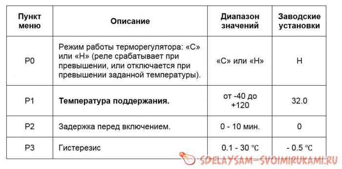 Household Temperature Controller