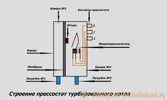 Датчик тяги газового котла - PechiExpert