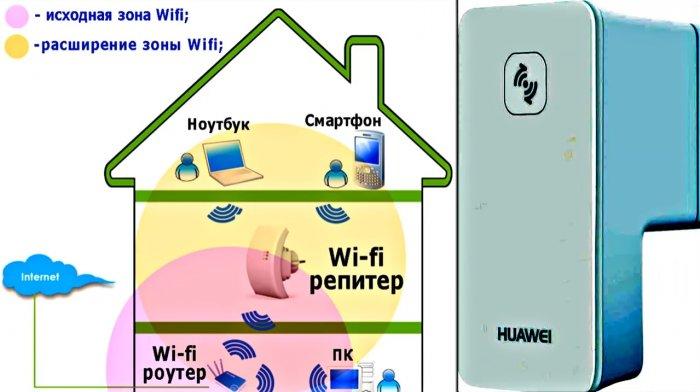 1521908680 20 - Увеличиваем скорость и качество Wi Fi