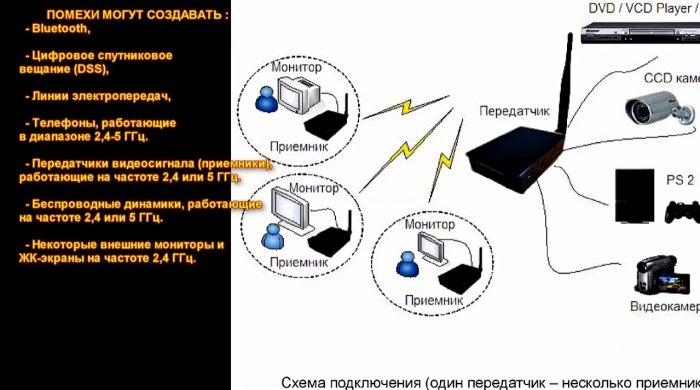 1521908700 7 - Увеличиваем скорость и качество Wi Fi