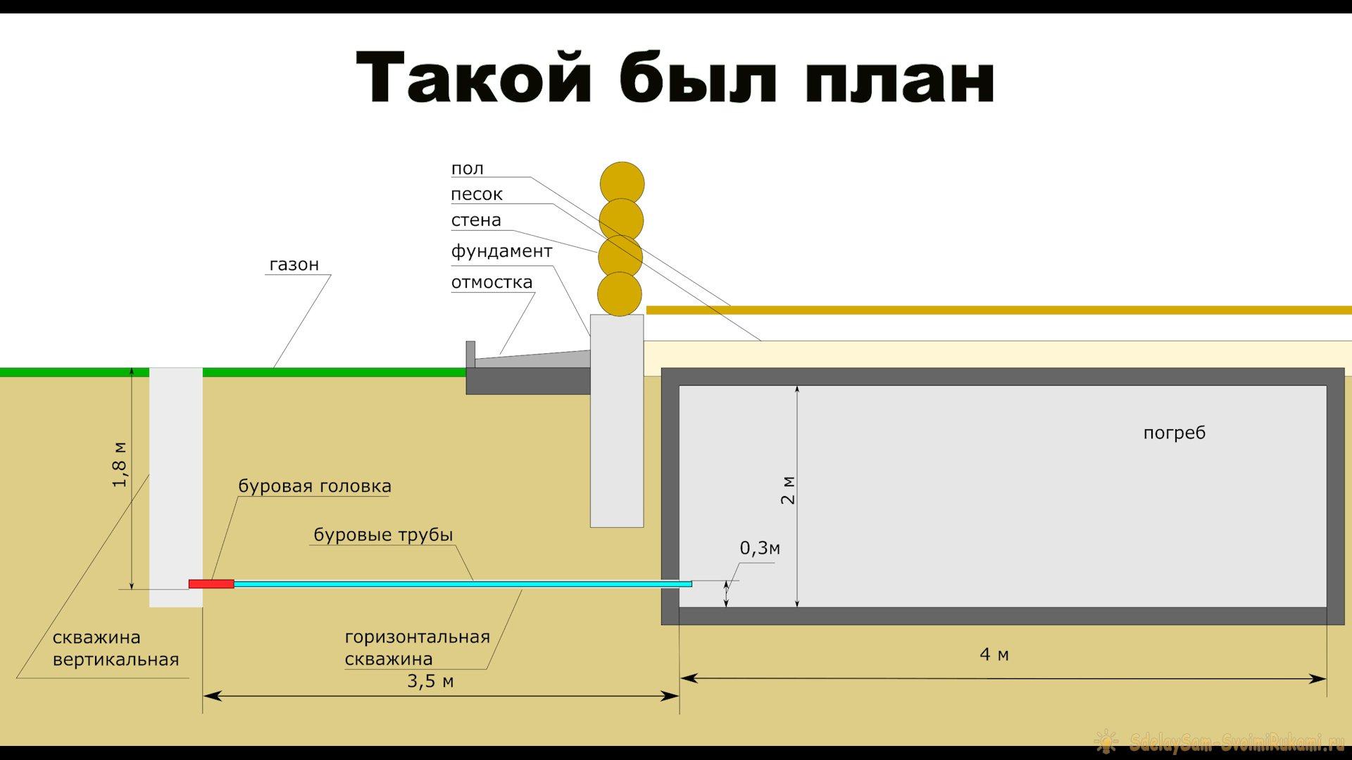 Как подвести воду к дому: горизонтальная скважина