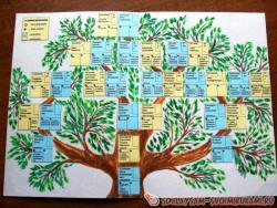 Как нарисовать дерево родословное дерево своими руками